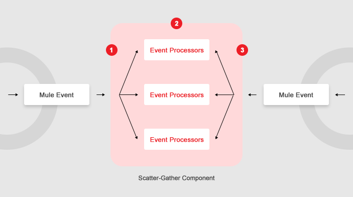 Scatter Gather Component
