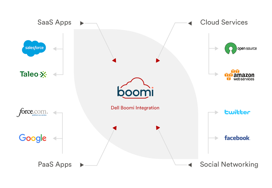 Boomi Integration
