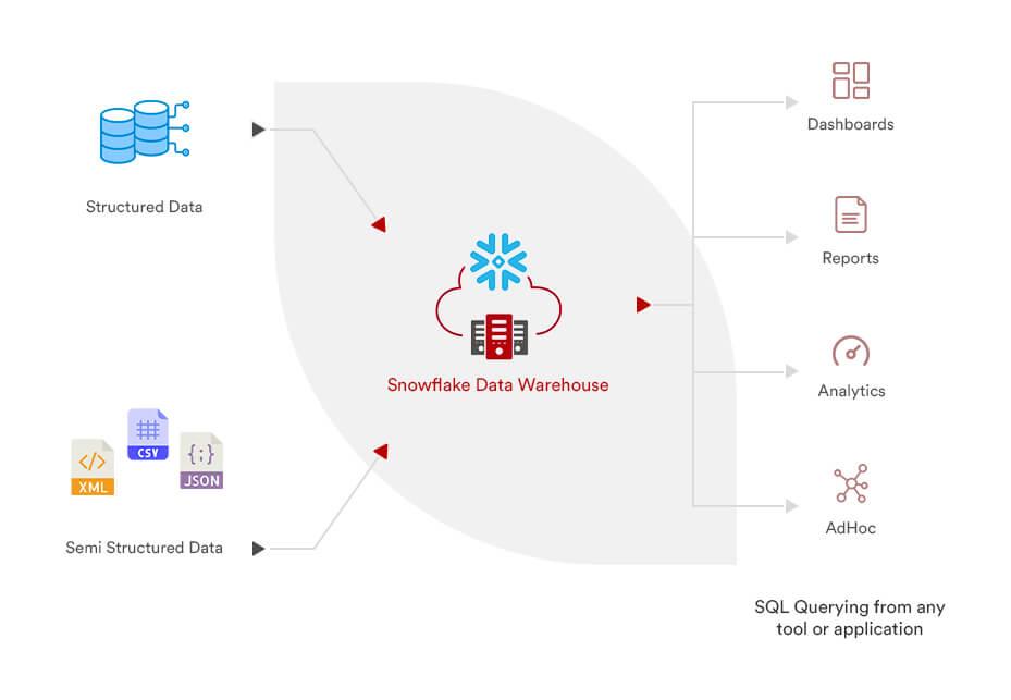 snowflake-data-warehouse